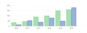 bootstrap-bar-chart-example